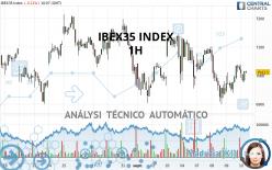 IBEX35 INDEX - 1H