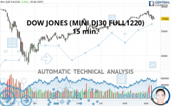 DOW JONES (MINI DJ30 FULL1220) - 15 min.