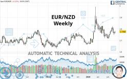 EUR/NZD - Weekly