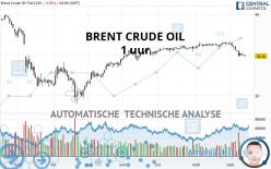 BRENT CRUDE OIL - 1 uur