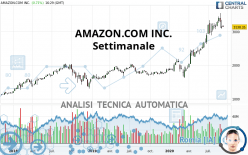 AMAZON.COM INC. - Settimanale
