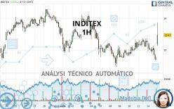 INDITEX - 1H