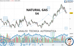NATURAL GAS - 1H