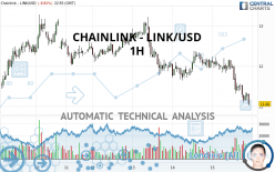 CHAINLINK - LINK/USD - 1H