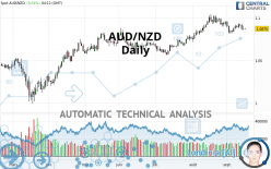 AUD/NZD - Daily