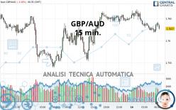 GBP/AUD - 15 min.