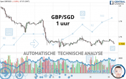 GBP/SGD - 1 uur
