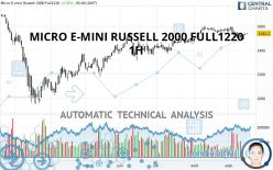 MICRO E-MINI RUSSELL 2000 FULL1220 - 1H