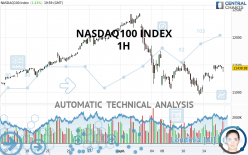 NASDAQ100 INDEX - 1H