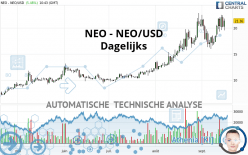 NEO - NEO/USD - Dagelijks