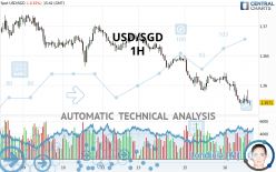 USD/SGD - 1H