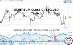 ETHEREUM CLASSIC - ETC/USD - Täglich
