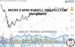 MICRO E-MINI RUSSELL 2000 FULL0921 - Giornaliero