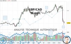 GBP/CAD - 15 min.