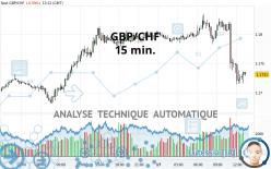 GBP/CHF - 15 min.