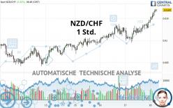 NZD/CHF - 1 Std.