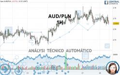 AUD/PLN - 1H