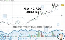 NIO INC. ADS - Dagelijks