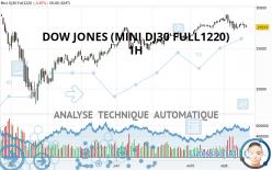 DOW JONES (MINI DJ30 FULL1220) - 1H