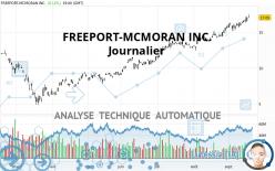 FREEPORT-MCMORAN INC. - Journalier
