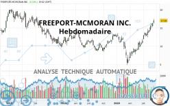 FREEPORT-MCMORAN INC. - Hebdomadaire