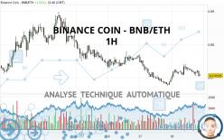 BINANCE COIN - BNB/ETH - 1H