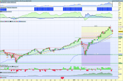 NASDAQ100 INDEX - Semanal