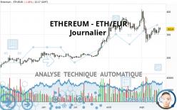 ETHEREUM - ETH/EUR - Journalier