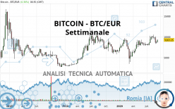 BITCOIN - BTC/EUR - Weekly