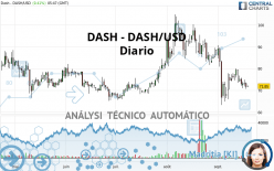 DASH - DASH/USD - Diario