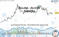 ZILLIQA - ZIL/USD - Dagelijks