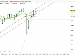 DAX30 PERF INDEX - Monthly