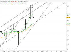 FACEBOOK INC. - Monthly