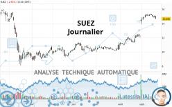 SUEZ - Journalier