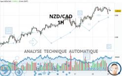 NZD/CAD - 1H