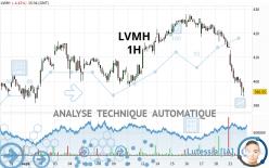 LVMH - 1H