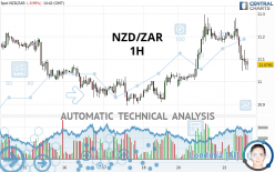 NZD/ZAR - 1H