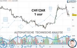 CHF/ZAR - 1 uur