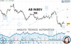 AB INBEV - 1H