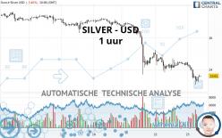 SILVER - USD - 1 uur