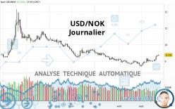 USD/NOK - Dagelijks
