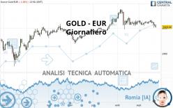 GOLD - EUR - Giornaliero