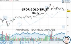 SPDR GOLD TRUST - Dagelijks