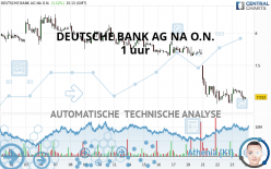 DEUTSCHE BANK AG NA O.N. - 1 uur