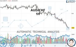 AUD/CHF - 1H