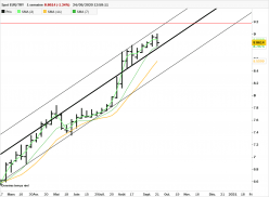 EUR/TRY - Hebdomadaire