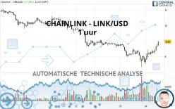 CHAINLINK - LINK/USD - 1 uur