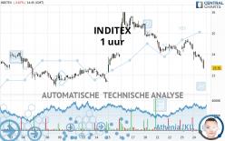 INDITEX - 1 uur