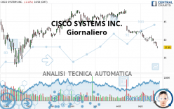 CISCO SYSTEMS INC. - Daily