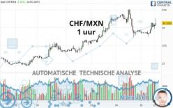 CHF/MXN - 1 uur